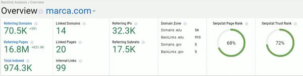 analisis de backlinks con serpstat
