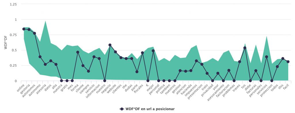 informe de prominencia de keywords de la competencia