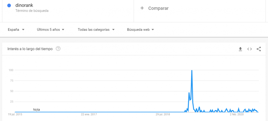 google trends tendencias 2020