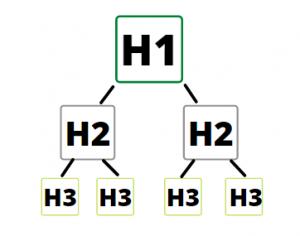 estructura encabezados H1 y H2
