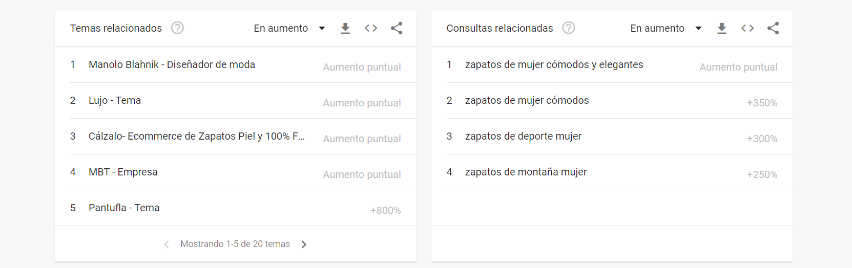 google trends palabras clave